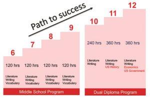 Lộ trình học của chương trinh du học Mỹ tại Việt Nam