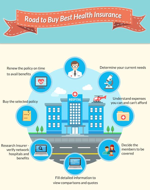 Những cách để chọn mua gói bảo hiểm y tế tốt nhất