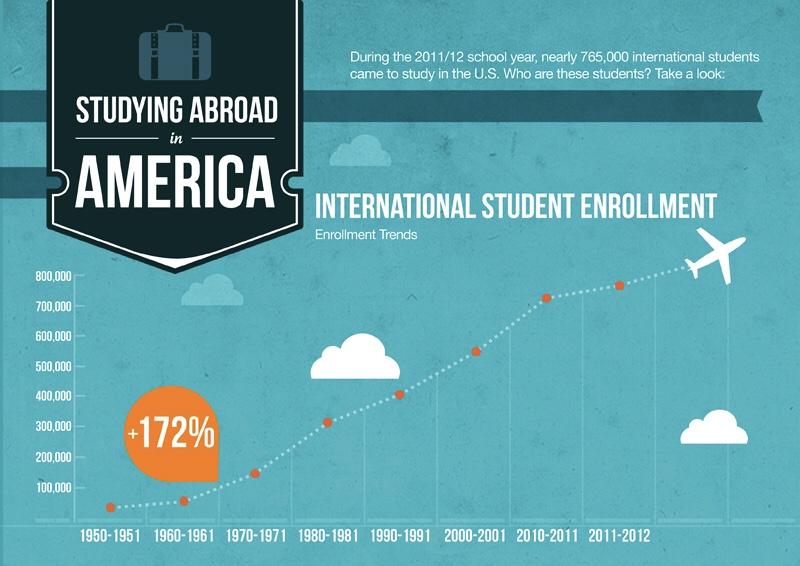 Có nên đi du học Mỹ hay không?