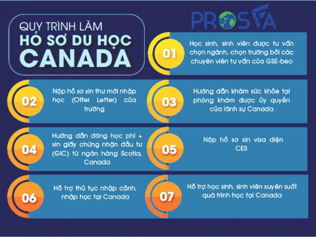 Quy trình hồ sơ du học Canada không chứng minh tài chính