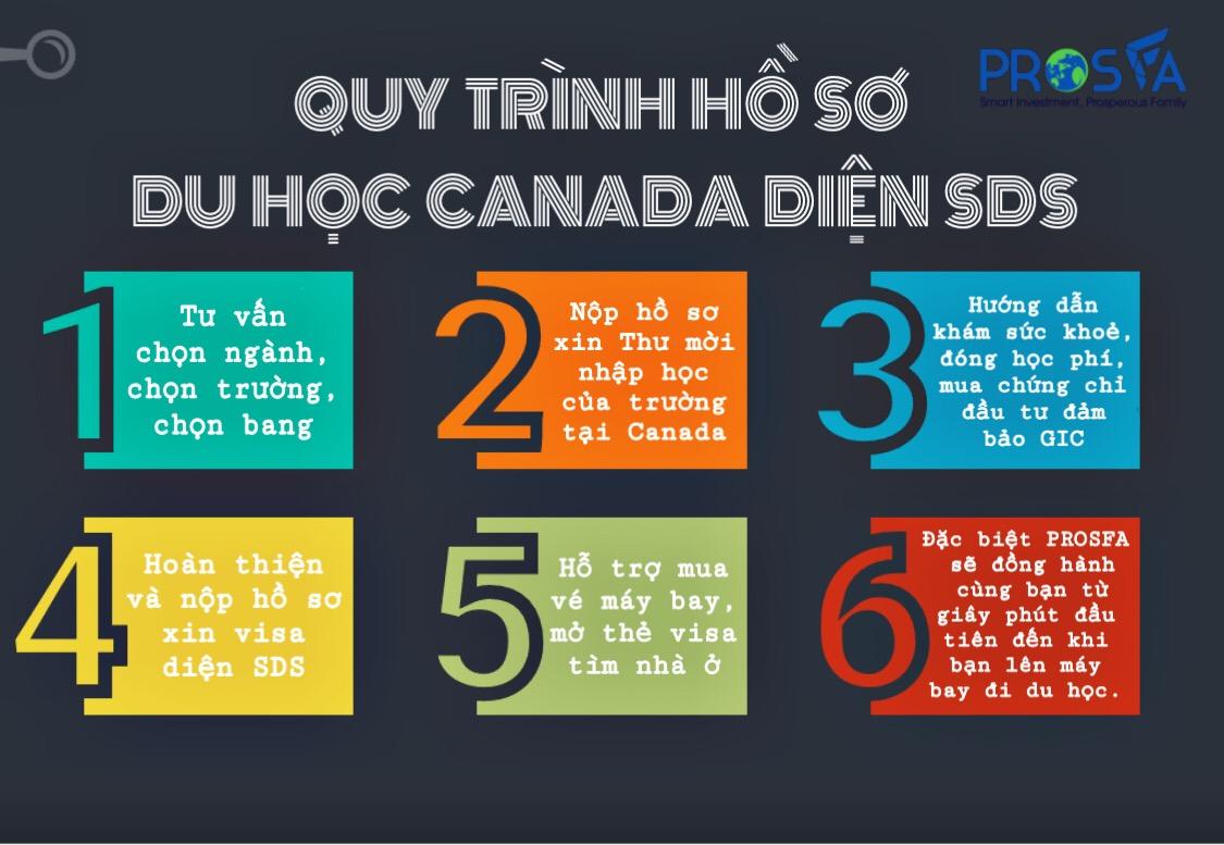 Quy trình hồ sơ du học Canada diện SDS