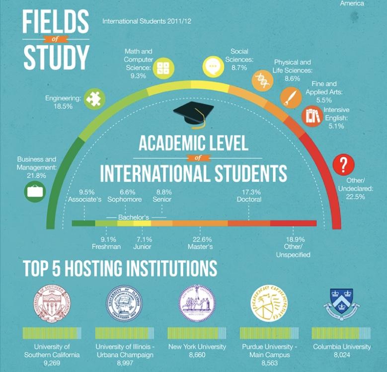Có nên du học Mỹ không?
