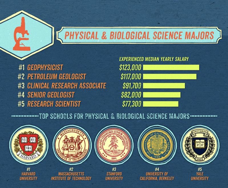 Du học Mỹ ngành Khoa học vật lý - Sinh học