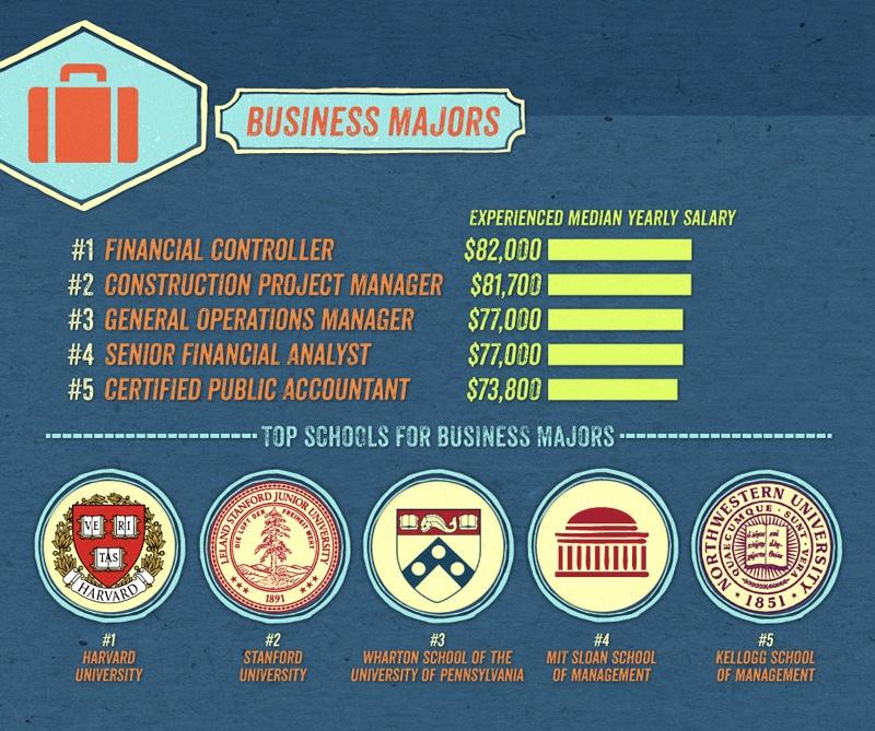 Du học Mỹ ngành Kinh doanh