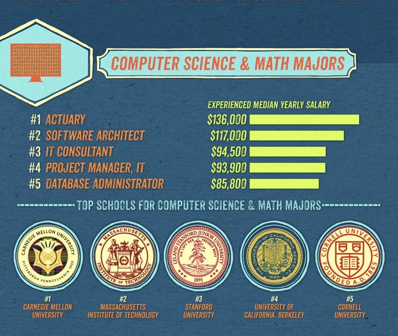 Du học Mỹ ngành Khoa học máy tính - Toán