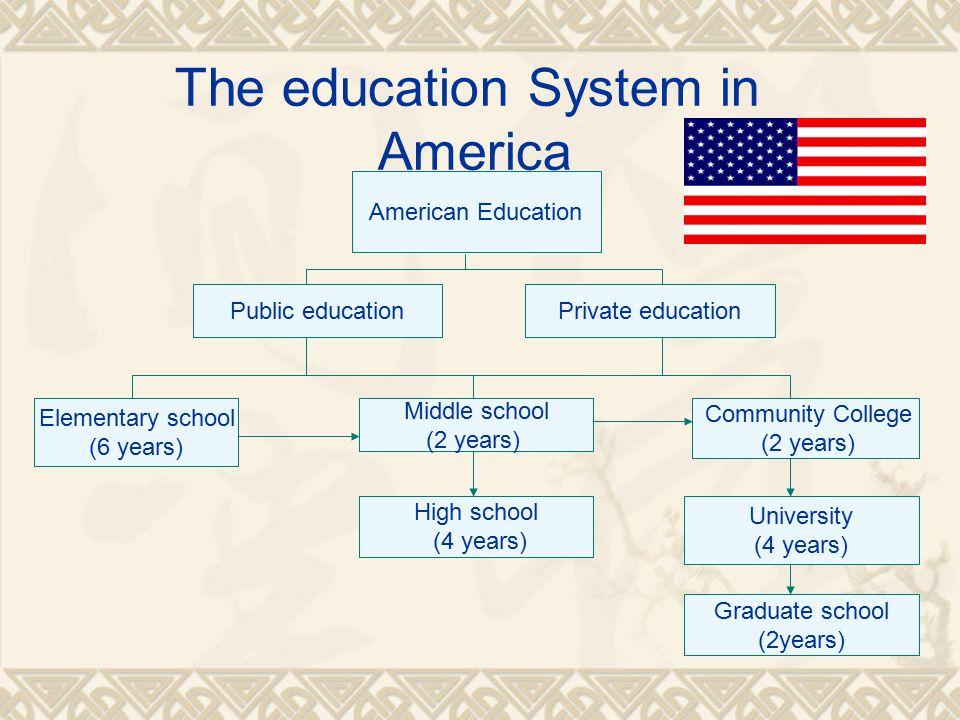 Thông tin về du học Mỹ