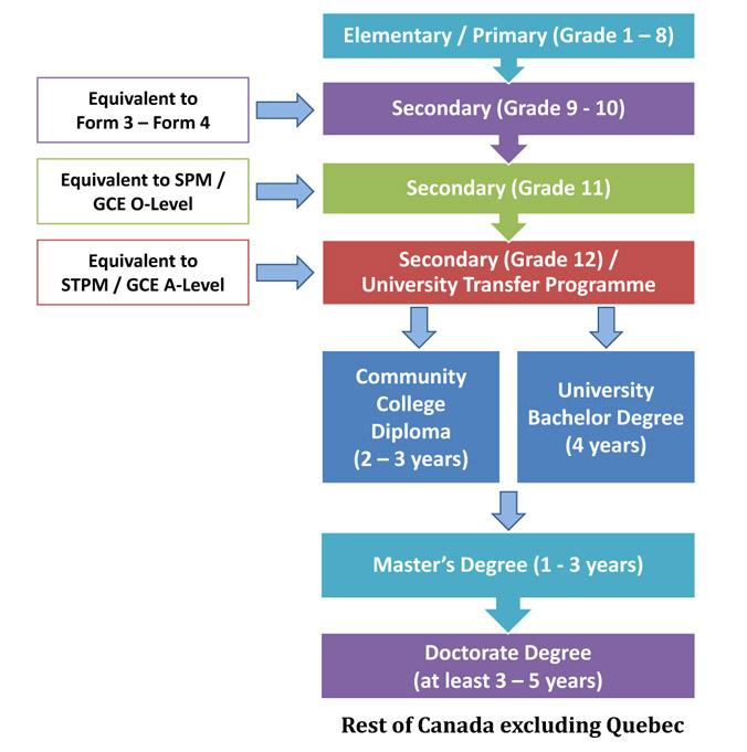 Tổng quan về hệ thống giáo dục Canada